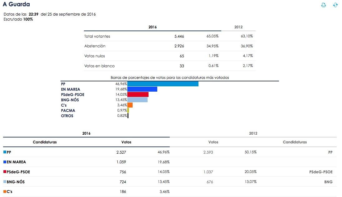 elecciones_galicia16_aguarda