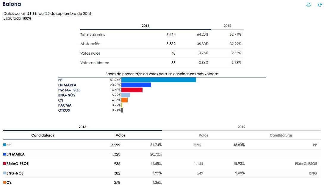elecciones_galicia16_baiona