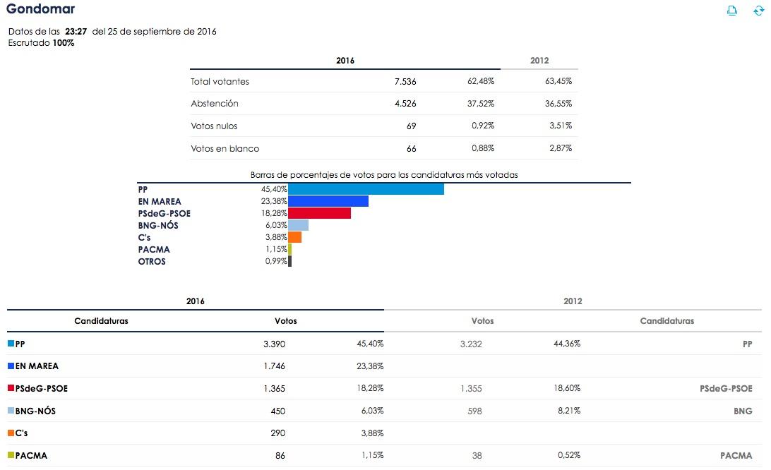 elecciones_galicia16_gondomar