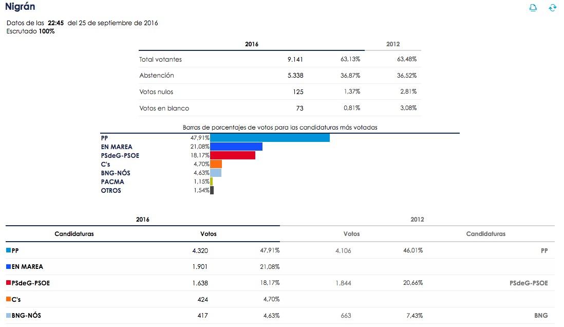 elecciones_galicia16_nigran