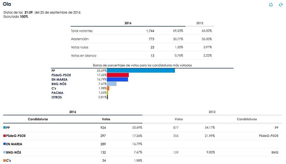elecciones_galicia16_oia