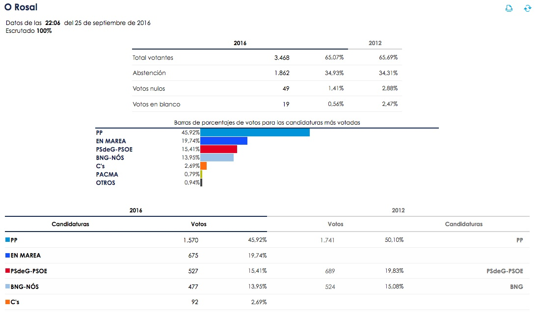 elecciones_galicia16_orosal