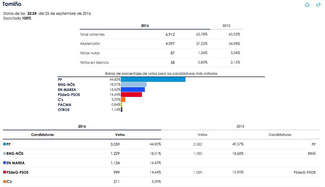 elecciones_galicia16_tomino