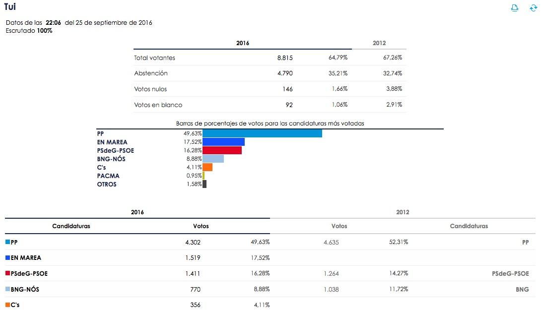 elecciones_galicia16_tui