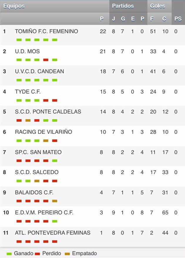 Clasificación de la Segunda División Regional Grupo 2