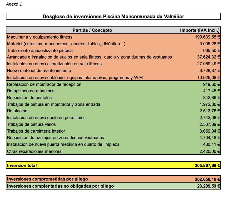 """Serviocio: """"Cumplimos con la inversión comprometida y la aumentamos hasta los 305.867 euros"""""""