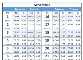tabla de mareas mes de noviembre 2018